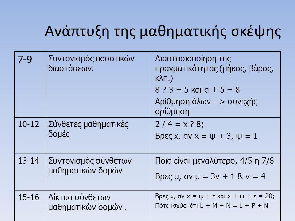 Ανάπτυξη της μαθηματικής σκέψης