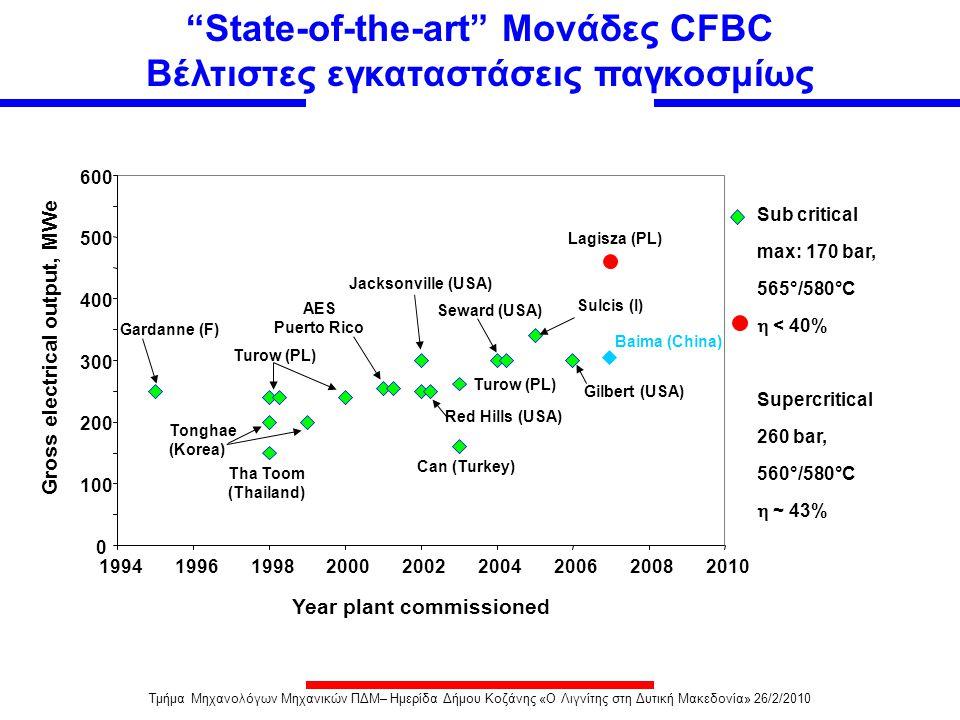 State-of-the-art Μονάδες CFBC Βέλτιστες εγκαταστάσεις παγκοσμίως