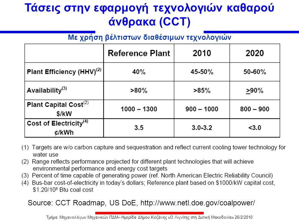 Τάσεις στην εφαρμογή τεχνολογιών καθαρού άνθρακα (CCT)
