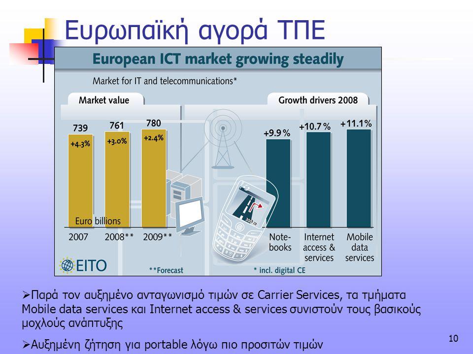 Ευρωπαϊκή αγορά ΤΠΕ