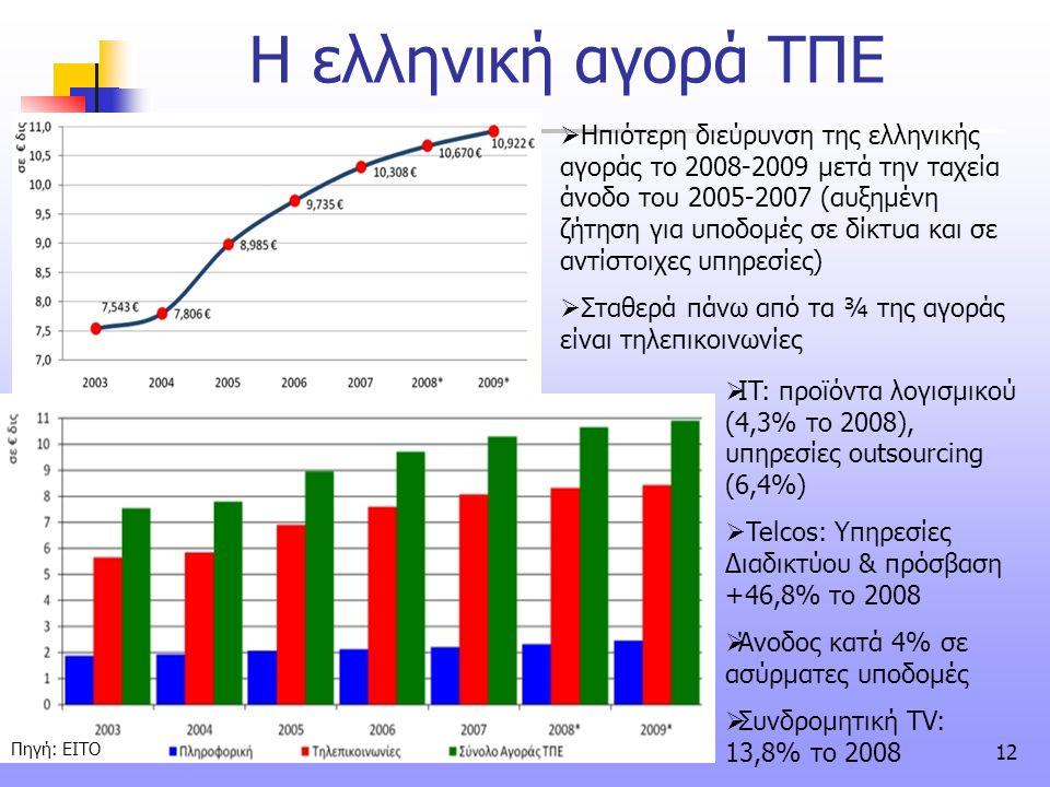 Η ελληνική αγορά ΤΠΕ