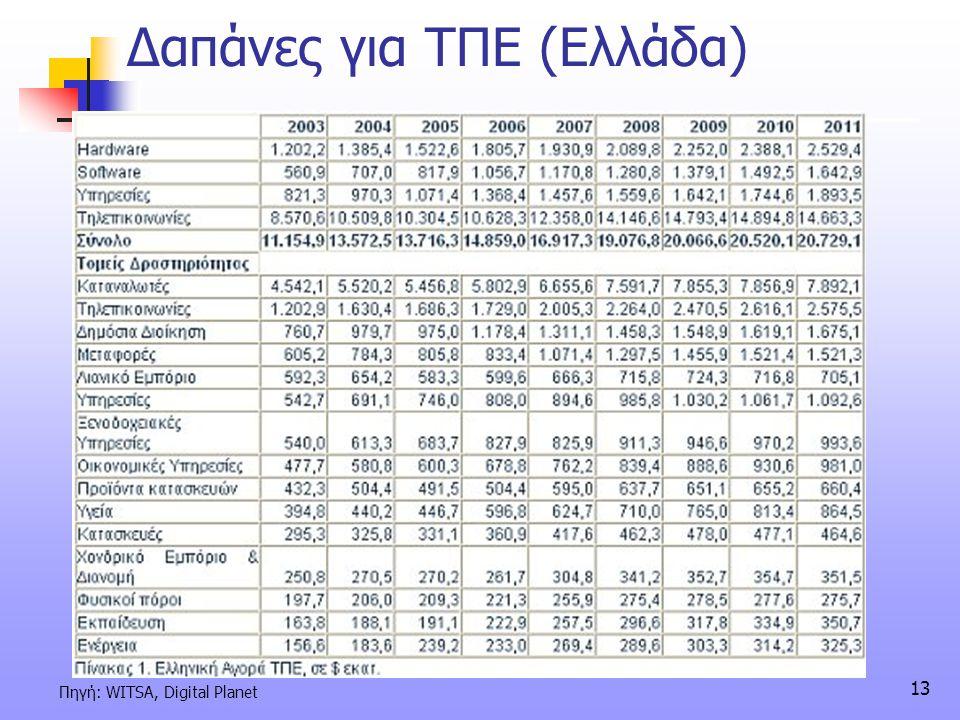 Δαπάνες για ΤΠΕ (Ελλάδα)