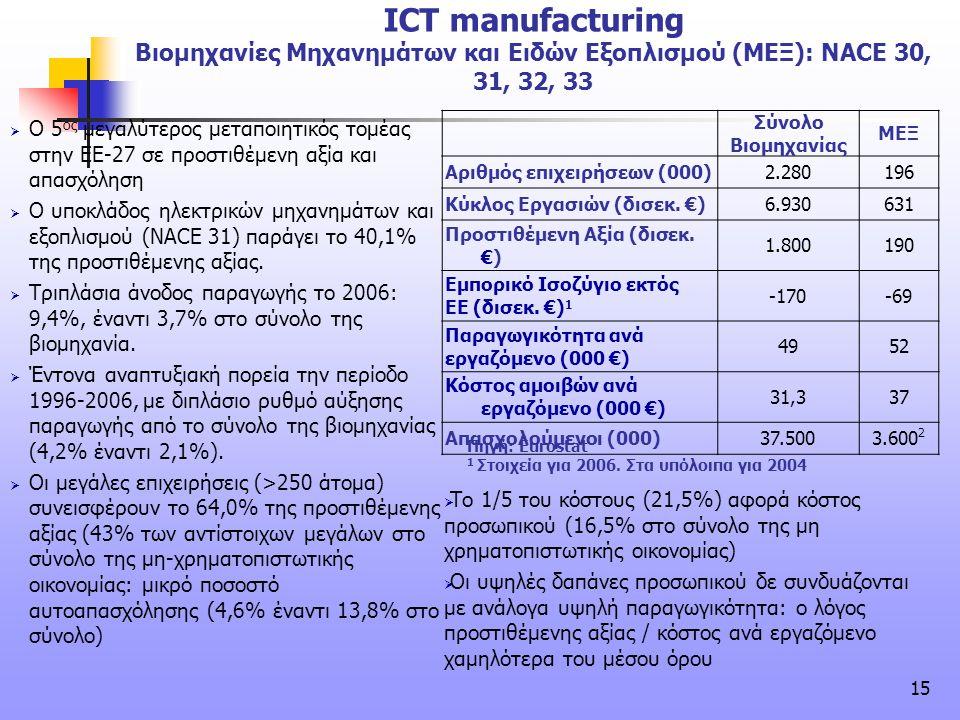 ICT manufacturing Βιομηχανίες Μηχανημάτων και Ειδών Εξοπλισμού (ΜΕΞ): NACE 30, 31, 32, 33