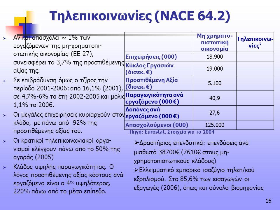 Τηλεπικοινωνίες (NACE 64.2)