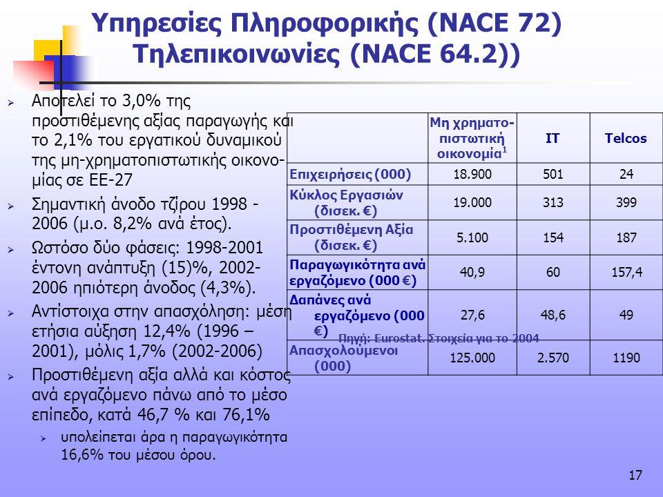 Υπηρεσίες Πληροφορικής (NACE 72) Τηλεπικοινωνίες (NACE 64.2))