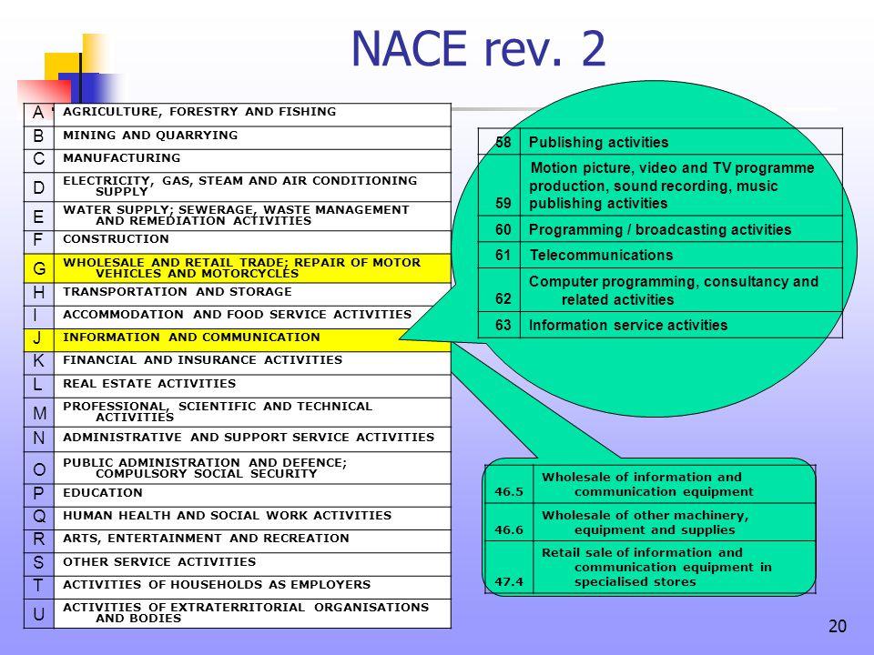 NACE rev. 2 A B C D E F G H I J K L M N O P Q R S T U 58