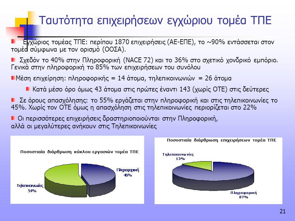 Ταυτότητα επιχειρήσεων εγχώριου τομέα ΤΠΕ