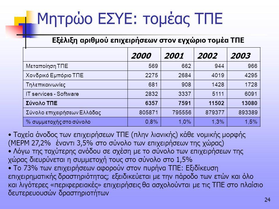 Μητρώο ΕΣΥΕ: τομέας ΤΠΕ