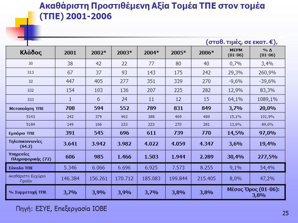Ακαθάριστη Προστιθέμενη Αξία Τομέα ΤΠΕ στον τομέα (ΤΠΕ) 2001-2006