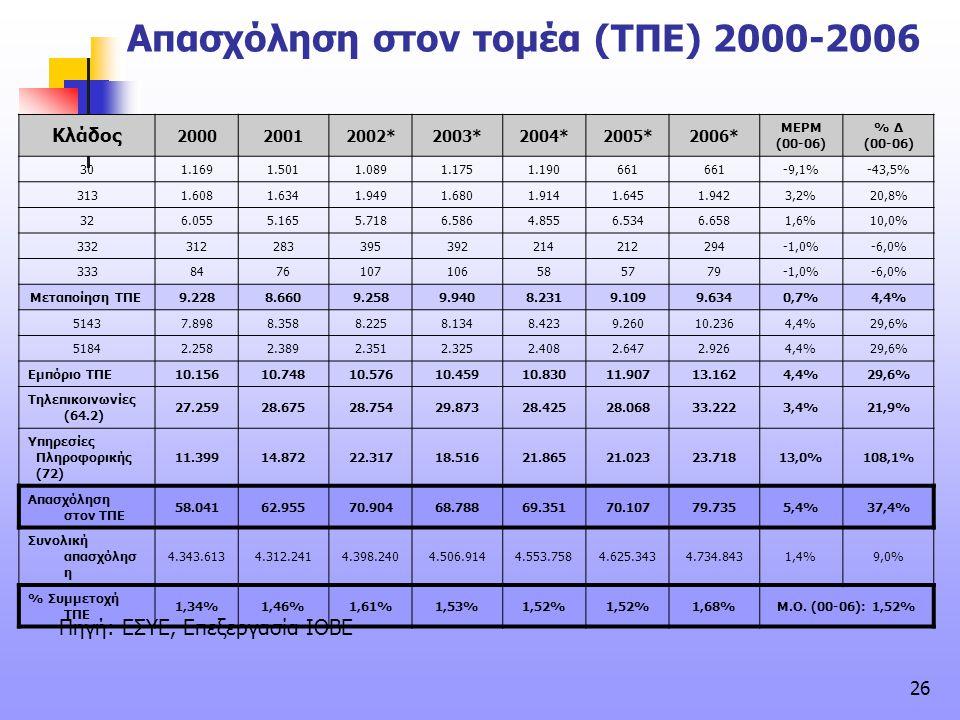 Απασχόληση στον τομέα (ΤΠΕ) 2000-2006