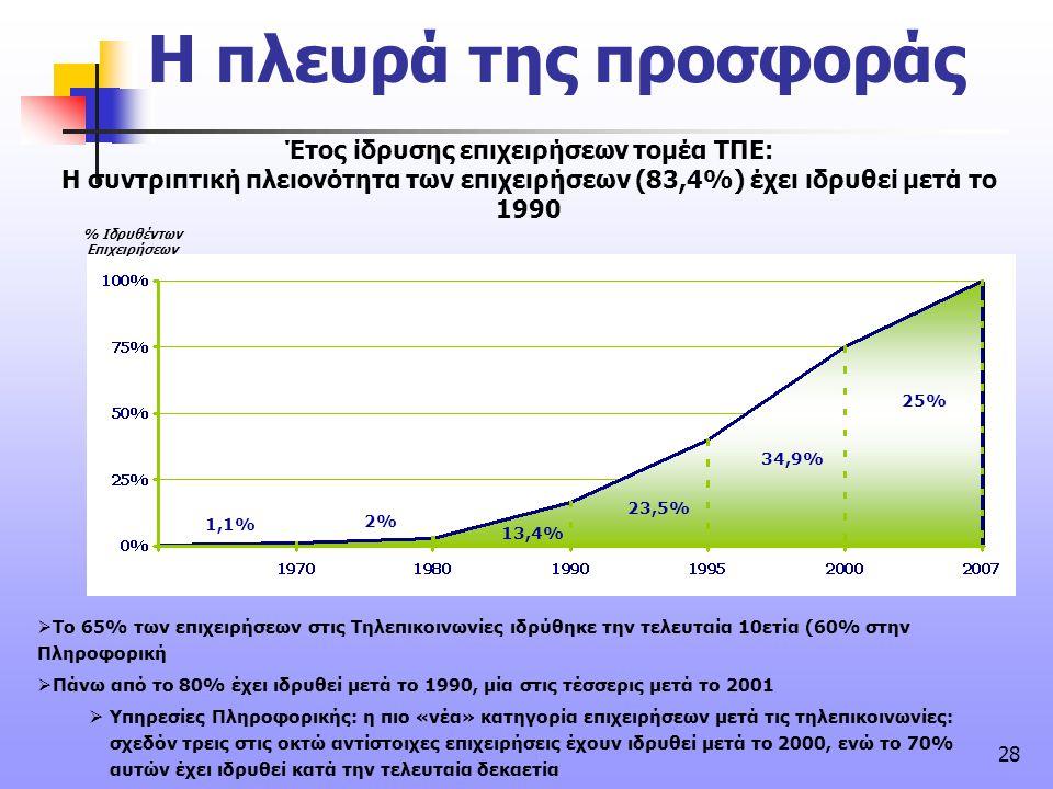 Έτος ίδρυσης επιχειρήσεων τομέα ΤΠΕ:
