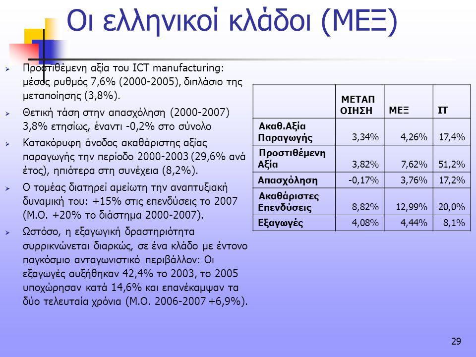 Οι ελληνικοί κλάδοι (ΜΕΞ)