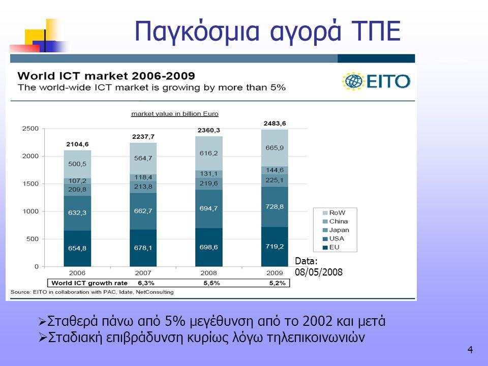 Παγκόσμια αγορά ΤΠΕ Σταδιακή επιβράδυνση κυρίως λόγω τηλεπικοινωνιών