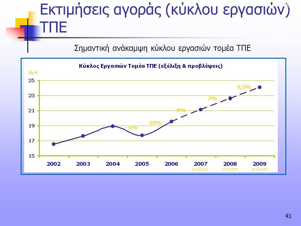 Εκτιμήσεις αγοράς (κύκλου εργασιών) ΤΠΕ