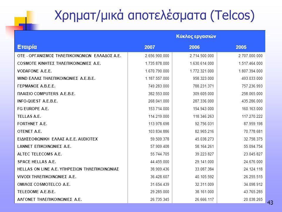 Χρηματ/μικά αποτελέσματα (Telcos)