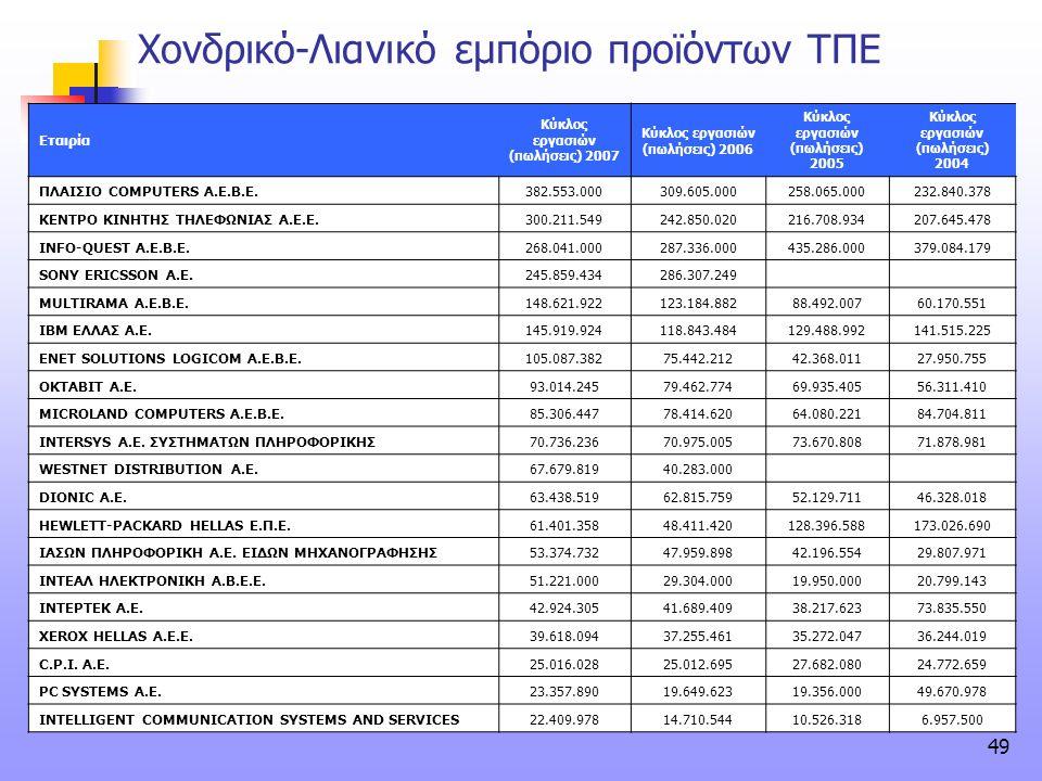Χονδρικό-Λιανικό εμπόριο προϊόντων ΤΠΕ