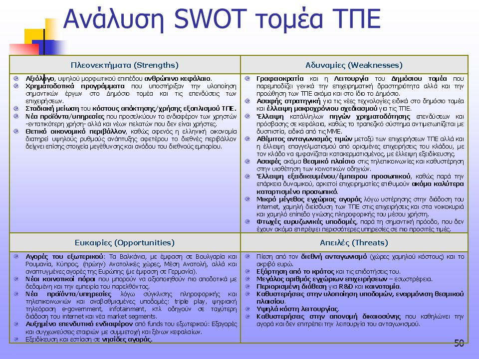 Ανάλυση SWOT τομέα ΤΠΕ
