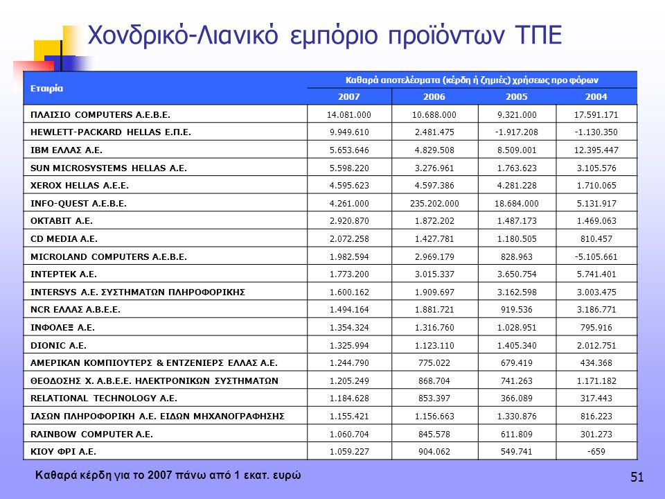 Καθαρά αποτελέσματα (κέρδη ή ζημιές) χρήσεως προ φόρων