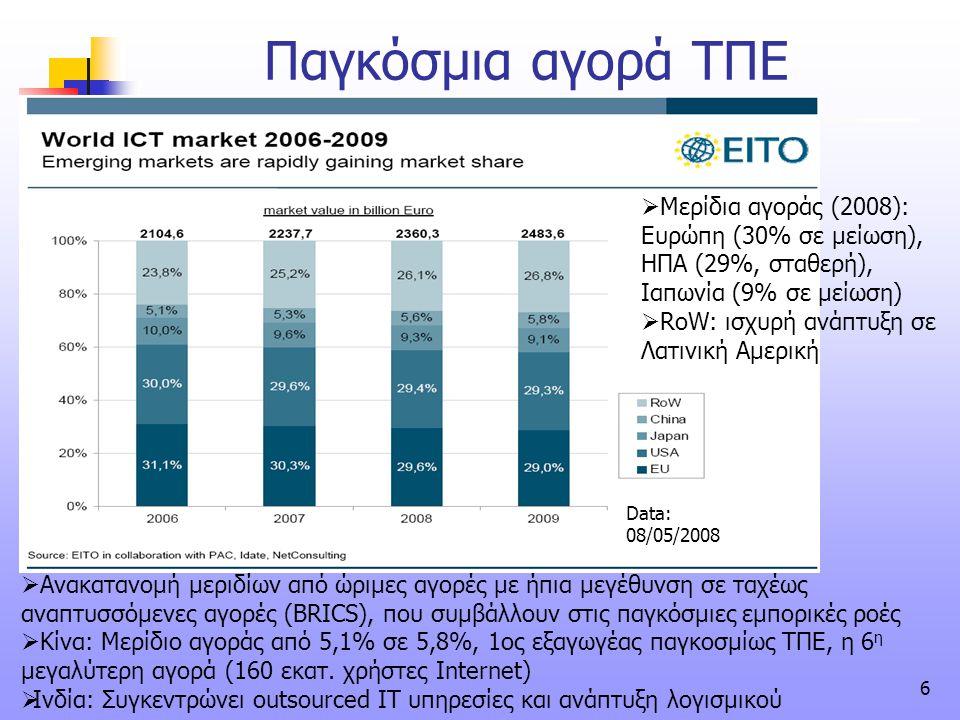 Παγκόσμια αγορά ΤΠΕ Μερίδια αγοράς (2008): Ευρώπη (30% σε μείωση), ΗΠΑ (29%, σταθερή), Ιαπωνία (9% σε μείωση)