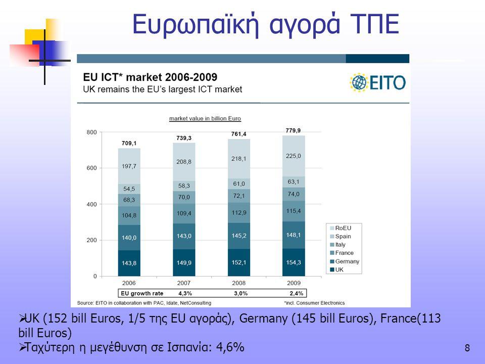 Ευρωπαϊκή αγορά ΤΠΕ UK (152 bill Euros, 1/5 της EU αγοράς), Germany (145 bill Euros), France(113 bill Euros)