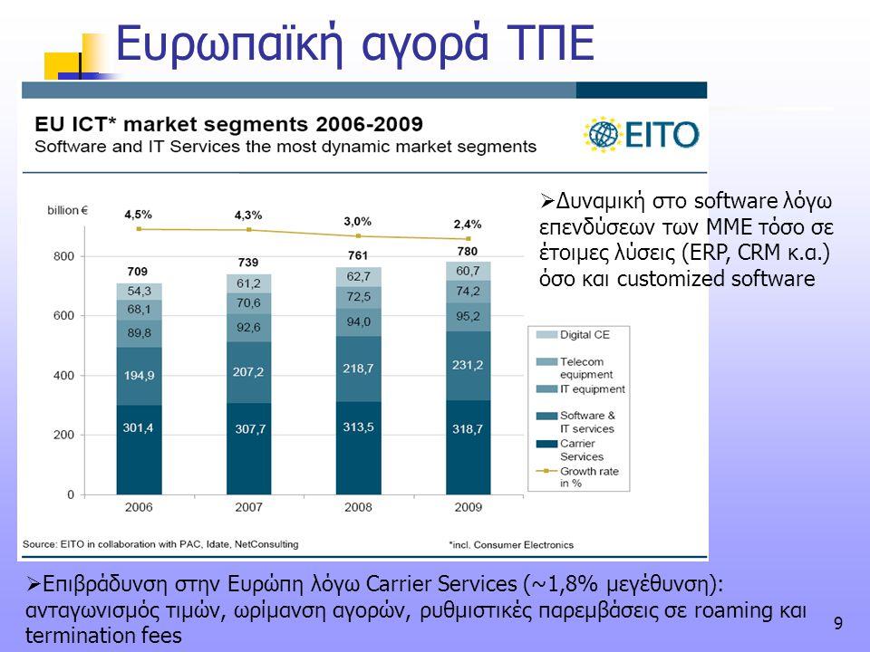 Ευρωπαϊκή αγορά ΤΠΕ Δυναμική στο software λόγω επενδύσεων των ΜΜΕ τόσο σε έτοιμες λύσεις (ERP, CRM κ.α.) όσο και customized software.