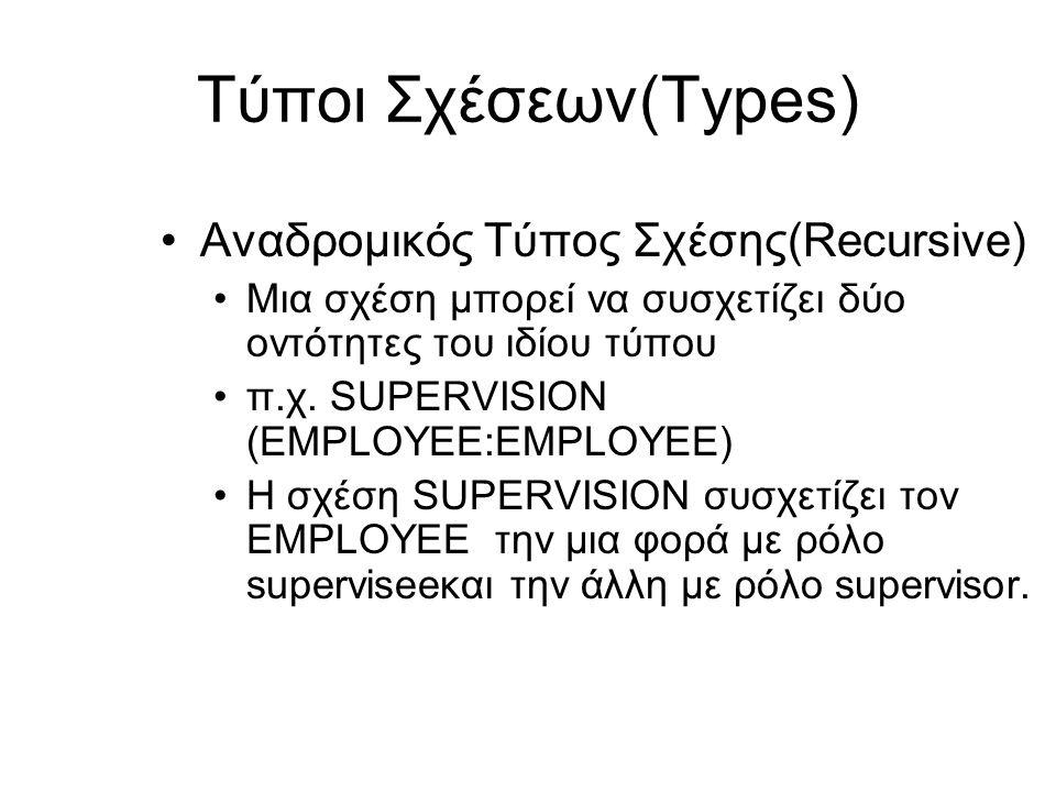 Τύποι Σχέσεων(Types) Αναδρομικός Τύπος Σχέσης(Recursive)