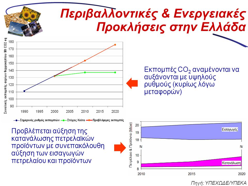 Περιβαλλοντικές & Ενεργειακές Προκλήσεις στην Ελλάδα