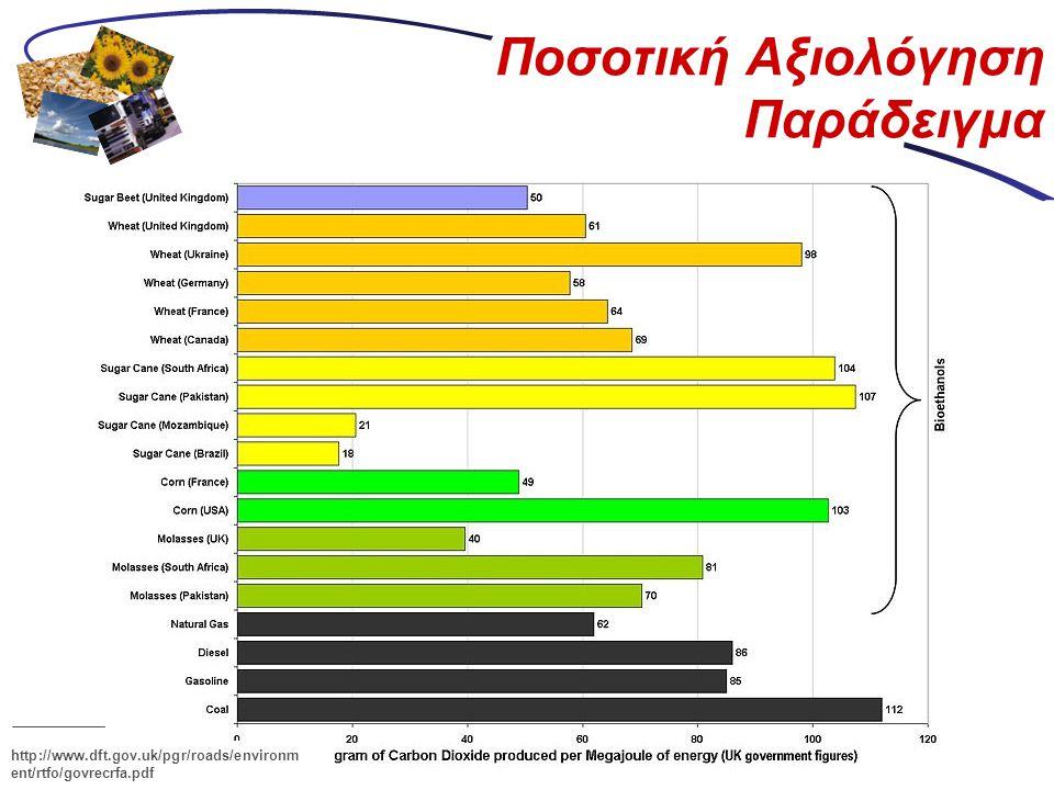 Ποσοτική Αξιολόγηση Παράδειγμα