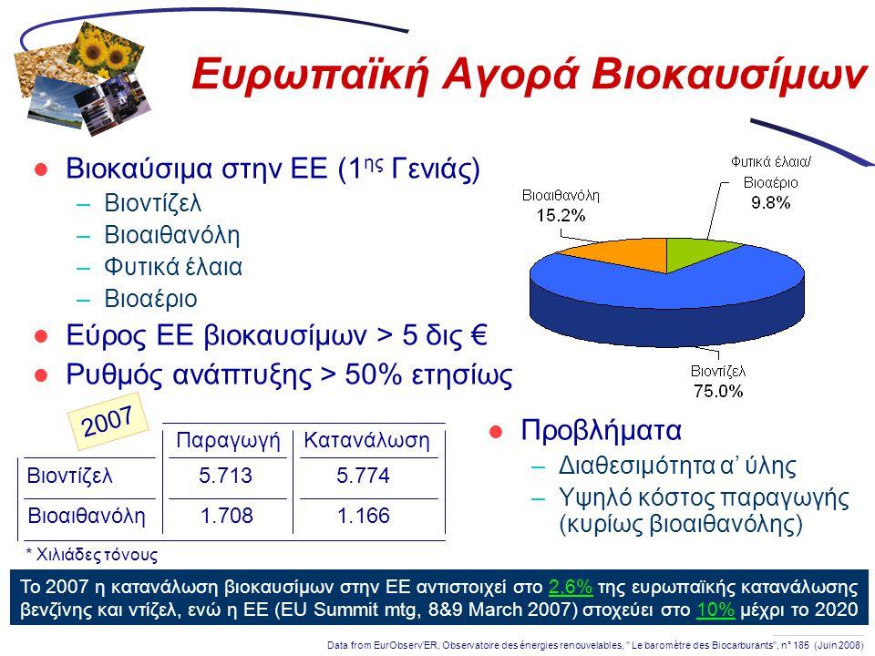 Ευρωπαϊκή Αγορά Βιοκαυσίμων