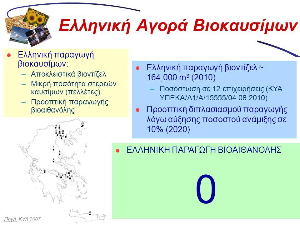 Ελληνική Αγορά Βιοκαυσίμων