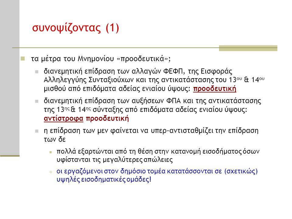 συνοψίζοντας (1) τα μέτρα του Μνημονίου «προοδευτικά»;