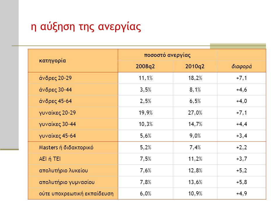 η αύξηση της ανεργίας κατηγορία ποσοστό ανεργίας 2008q2 2010q2 διαφορά