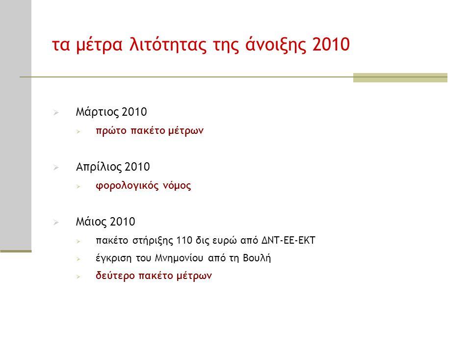 τα μέτρα λιτότητας της άνοιξης 2010