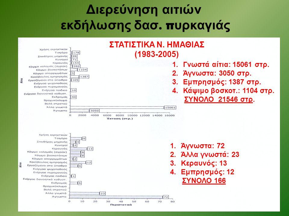 εκδήλωσης δασ. πυρκαγιάς ΣΤΑΤΙΣΤΙΚΑ Ν. ΗΜΑΘΙΑΣ (1983-2005)