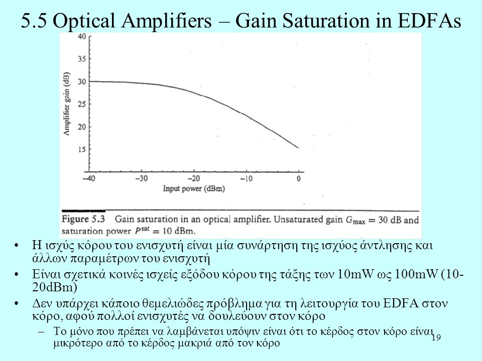 5.5 Optical Amplifiers – Gain Saturation in EDFAs