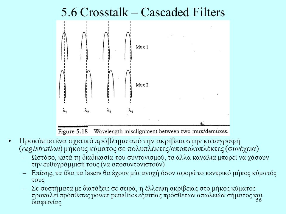 5.6 Crosstalk – Cascaded Filters