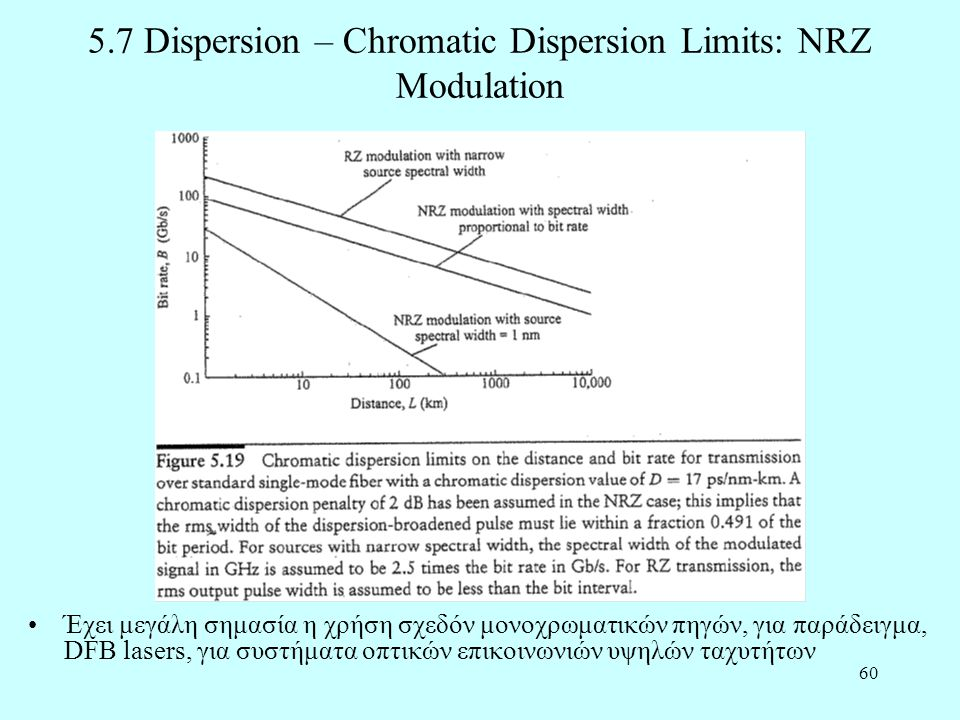 5.7 Dispersion – Chromatic Dispersion Limits: NRZ Modulation