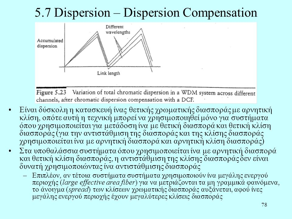 5.7 Dispersion – Dispersion Compensation