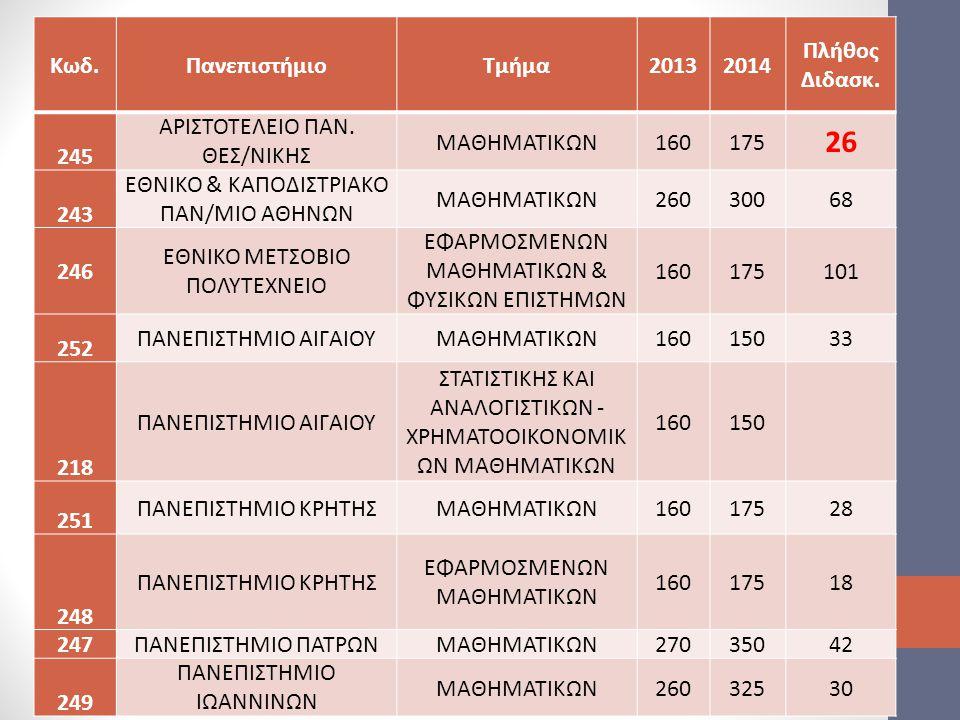 26 Κωδ. Πανεπιστήμιο Τμήμα 2013 2014 Πλήθος Διδασκ. 245