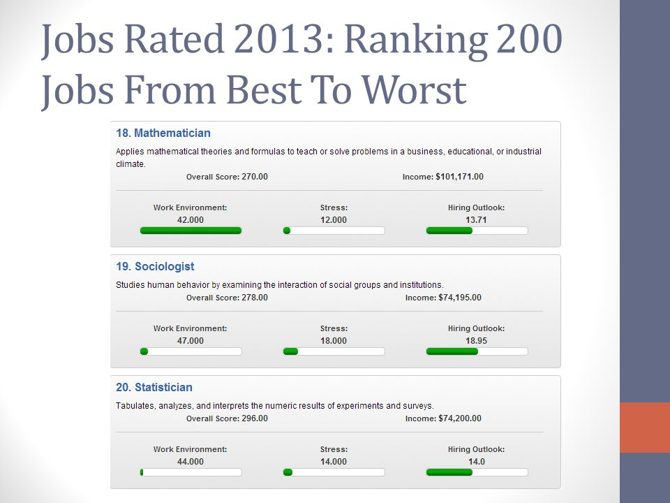 Jobs Rated 2013: Ranking 200 Jobs From Best To Worst