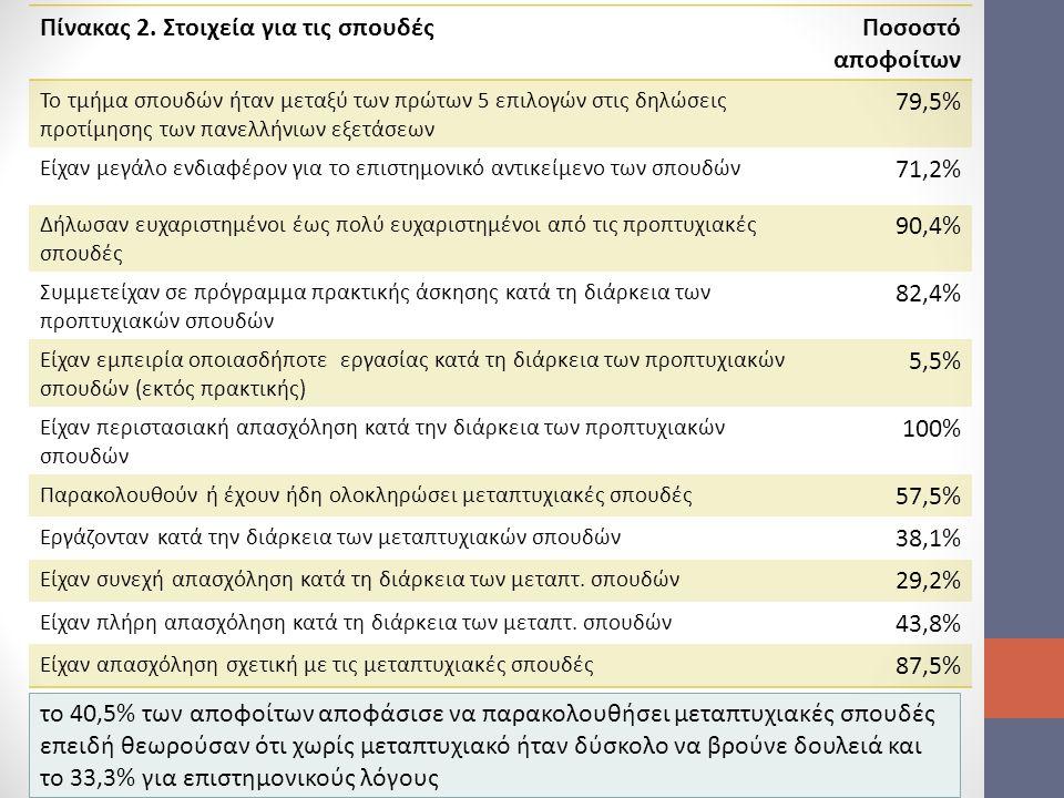 Πίνακας 2. Στοιχεία για τις σπουδές Ποσοστό αποφοίτων 79,5% 71,2%