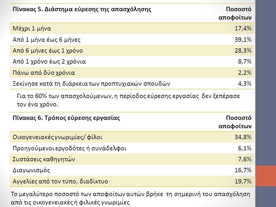 Πίνακας 5. Διάστημα εύρεσης της απασχόλησης