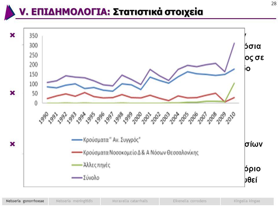 V. ΕΠΙΔΗΜΟΛΟΓΙΑ: Στατιστικά στοιχεία