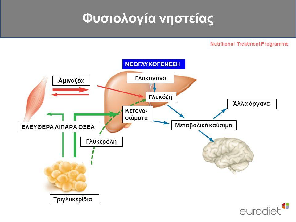 Φυσιολογία νηστείας ΝΕΟΓΛΥΚΟΓΕΝΕΣΗ Γλυκογόνο Αμινοξέα Γλυκόζη