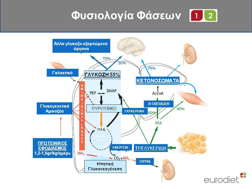 Άλλα γλυκοζο-εξαρτώμενα Ηπατική Γλυκονεογένεση