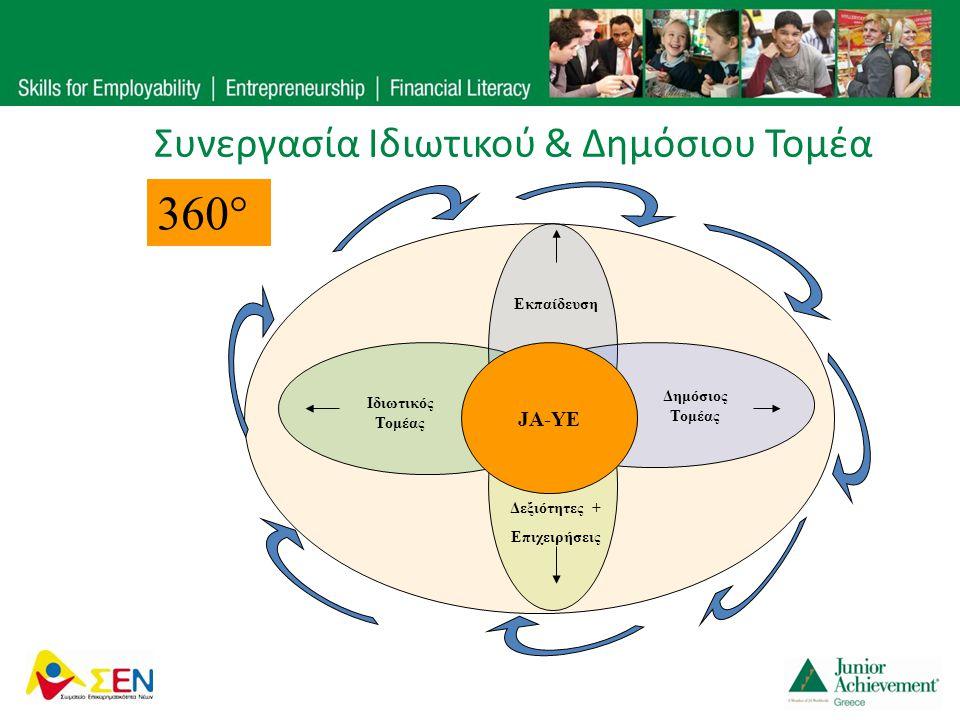 Συνεργασία Ιδιωτικού & Δημόσιου Τομέα