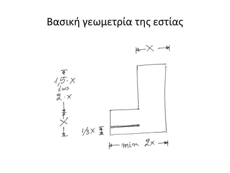 Βασική γεωμετρία της εστίας