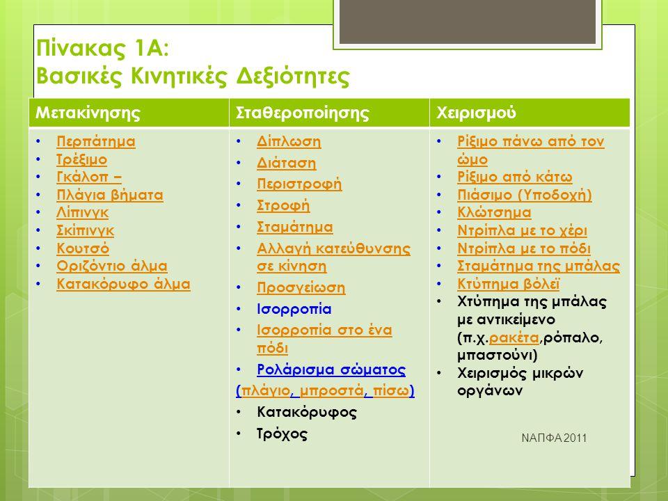 Πίνακας 1Α: Βασικές Κινητικές Δεξιότητες