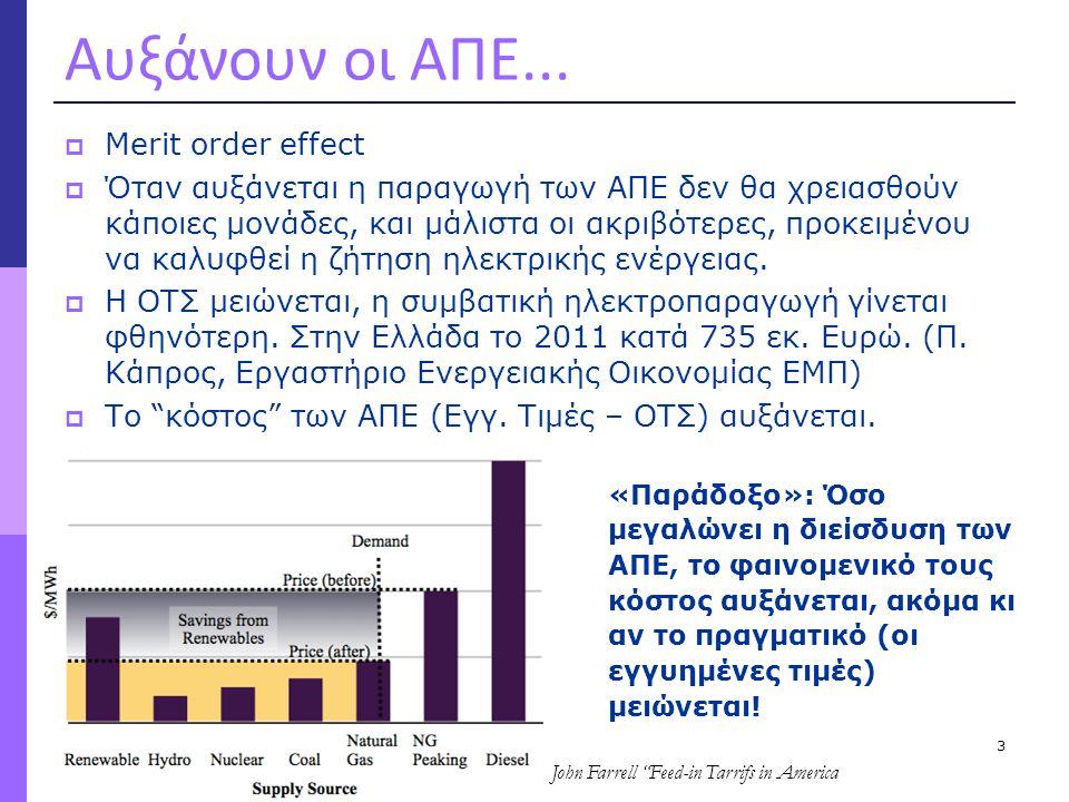 Αυξάνουν οι ΑΠΕ... Merit order effect