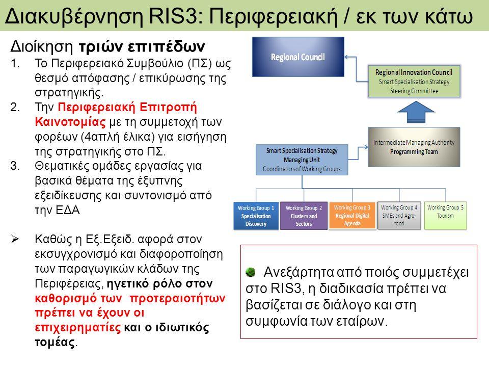 Διακυβέρνηση RIS3: Περιφερειακή / εκ των κάτω